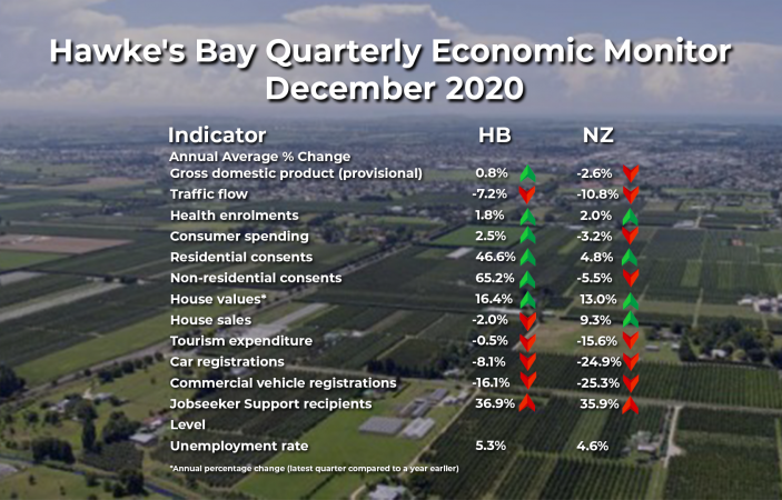 Hawke's Bay economy regains lost ground, outpaces NZ economy